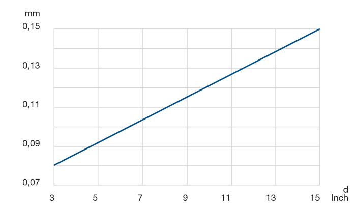 Precisión de la desviación radial y axial