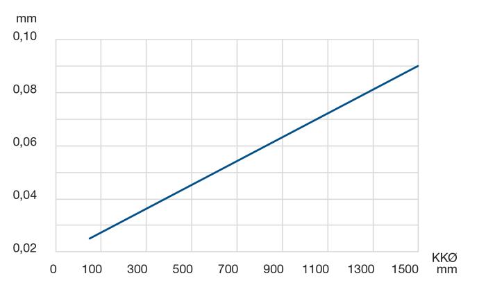 Precisione radiale e assiale
