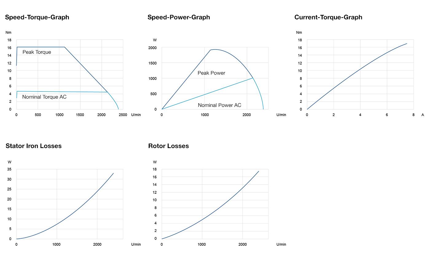 Power Graphs